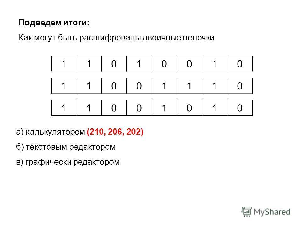 Подведем итоги: Как могут быть расшифрованы двоичные цепочки 11010010 11001110 11001010 а) калькулятором (210, 206, 202) б) текстовым редактором в) графически редактором