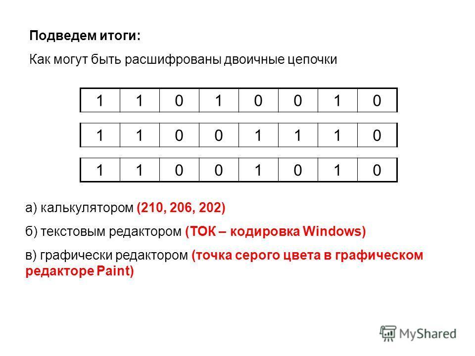 Подведем итоги: Как могут быть расшифрованы двоичные цепочки 11010010 11001110 11001010 а) калькулятором (210, 206, 202) б) текстовым редактором (ТОК – кодировка Windows) в) графически редактором (точка серого цвета в графическом редакторе Paint)