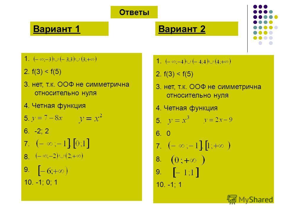 Ответы Вариант 1Вариант 2 1. 2. f(3) < f(5) 3. нет, т.к. ООФ не симметрична относительно нуля 4. Четная функция 5. 6.-2; 2 7. 8. 9. 10. -1; 0; 1 1. 2. f(3) < f(5) 3. нет, т.к. ООФ не симметрична относительно нуля 4. Четная функция 5. 6.0 7. 8. 9. 10.