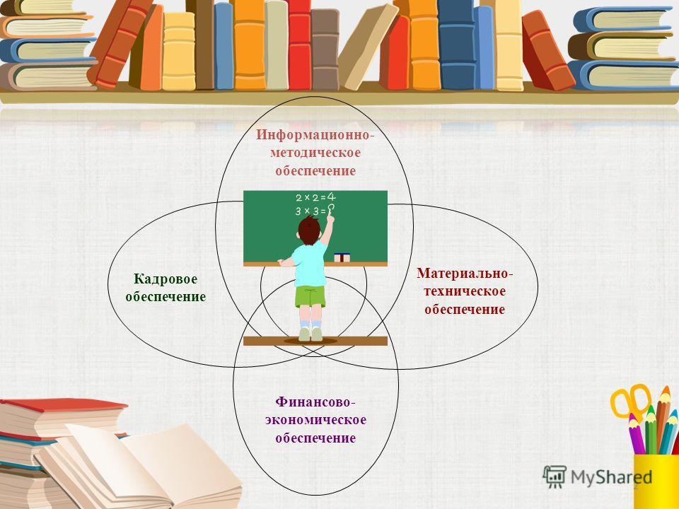 2 Информационно- методическое обеспечение Кадровое обеспечение Материально- техническое обеспечение Финансово- экономическое обеспечение