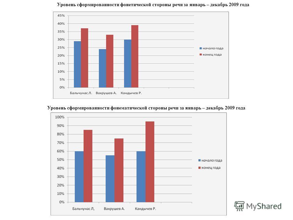 Мониторинг отслеживания динамики сформированности фонематической стороны речи за январь 2009 года Мониторинг отслеживаниядинамики сформированности фонематической стороны речи за декабрь 2009 года
