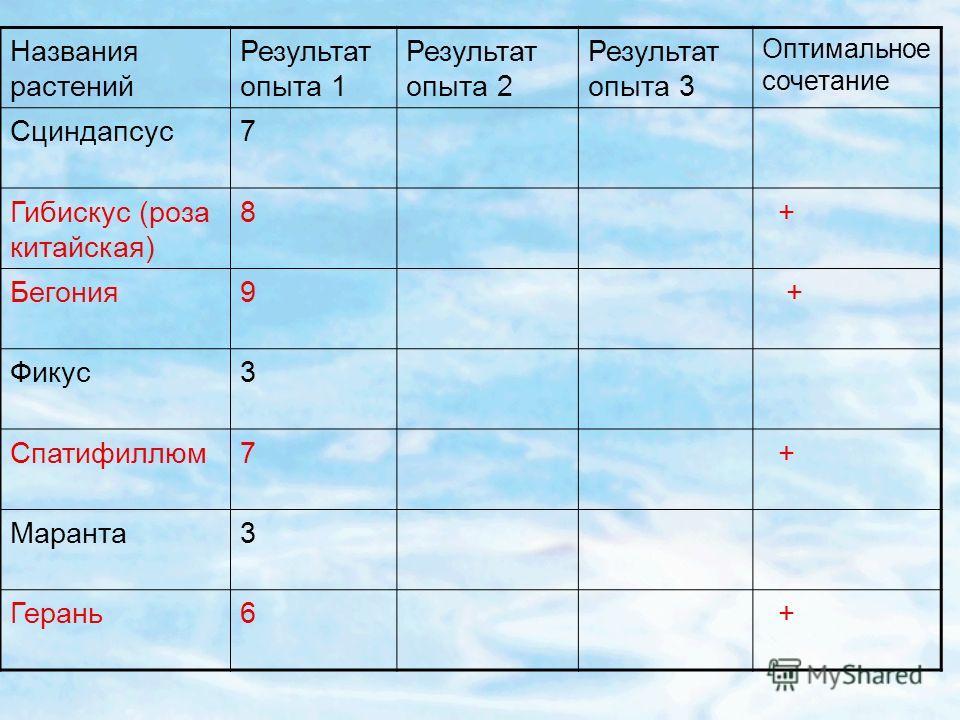 Названия растений Результат опыта 1 Результат опыта 2 Результат опыта 3 Оптимальное сочетание Сциндапсус7 Гибискус (роза китайская) 8 + Бегония9 + Фикус3 Спатифиллюм7 + Маранта3 Герань6 +