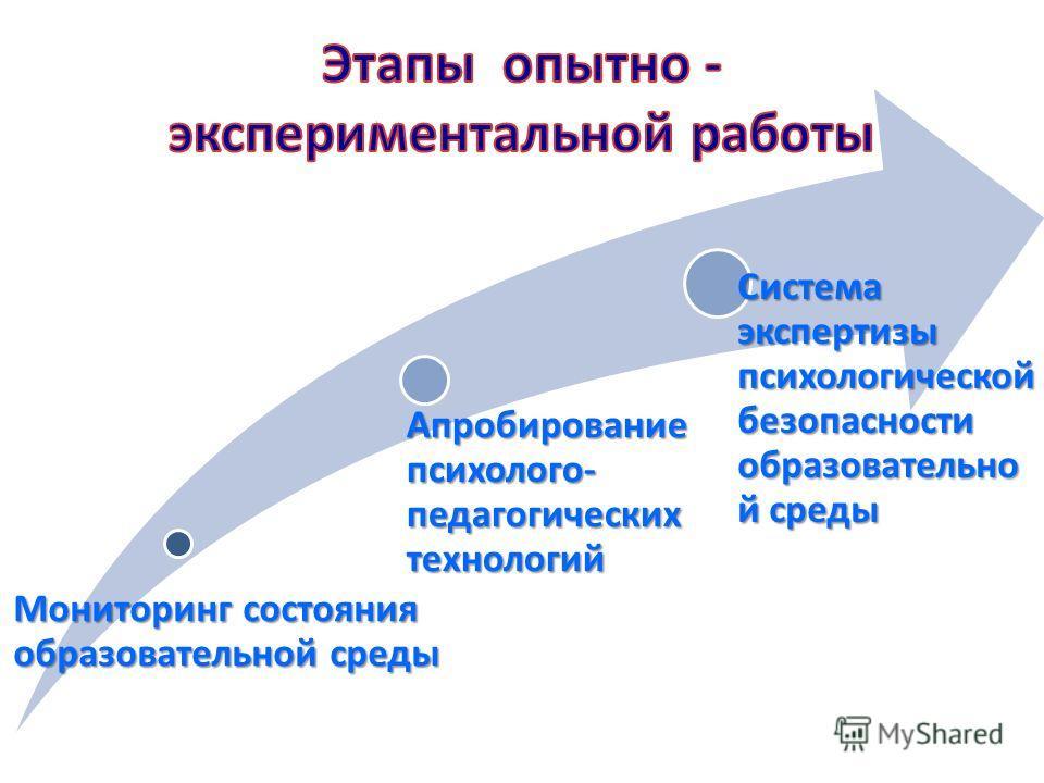 Мониторинг состояния образовательной среды Апробирование психолого- педагогических технологий Система экспертизы психологической безопасности образовательно й среды