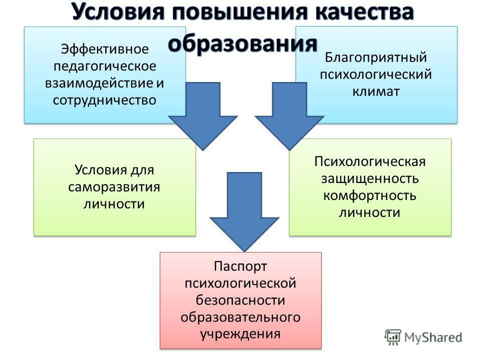 Эффективное педагогическое взаимодействие и сотрудничество Благоприятный психологический климат Условия для саморазвития личности Психологическая защищенность комфортность личности Паспорт психологической безопасности образовательного учреждения
