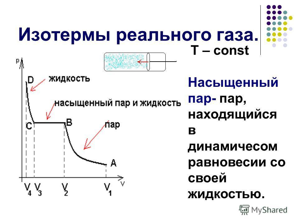 Изотермы реального газа. Т – const Насыщенный пар- пар, находящийся в динамичесом равновесии со своей жидкостью.