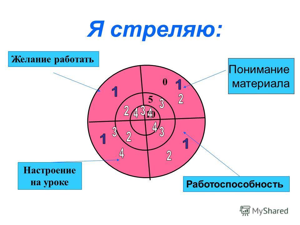 Понимание материала Я стреляю: 10 5 0 Желание работать Настроение на уроке Работоспособность 19 Понимание материала