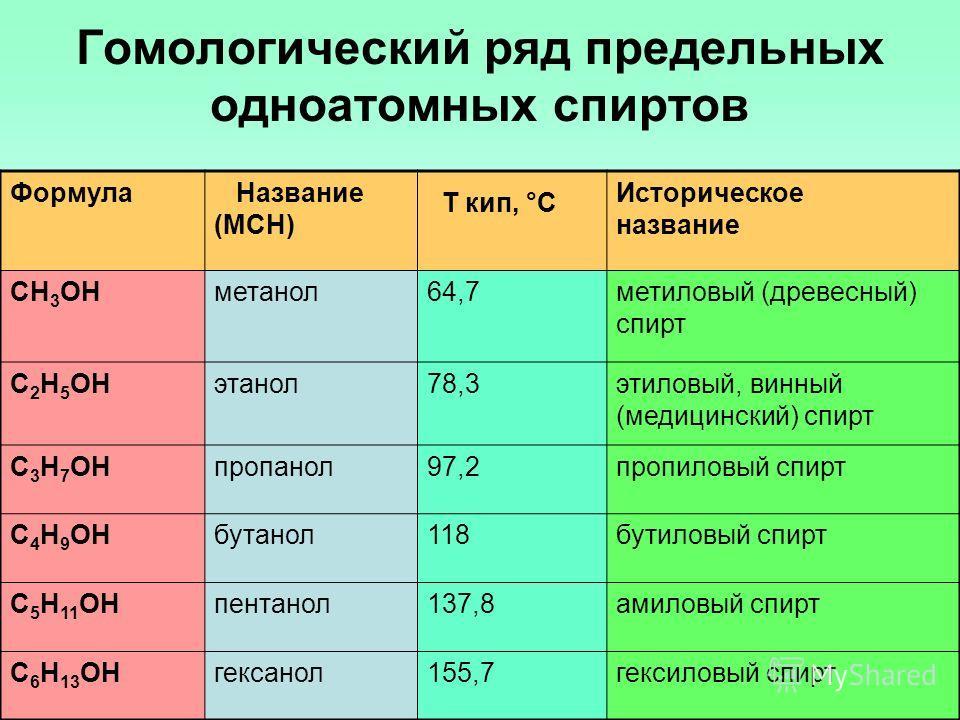 Гомологический ряд предельных одноатомных спиртов Формула Название (МСН) T кип, °C Историческое название CH 3 OHметанол64,7метиловый (древесный) спирт C 2 H 5 OHэтанол78,3этиловый, винный (медицинский) спирт C 3 H 7 OHпропанол97,2пропиловый спирт C 4