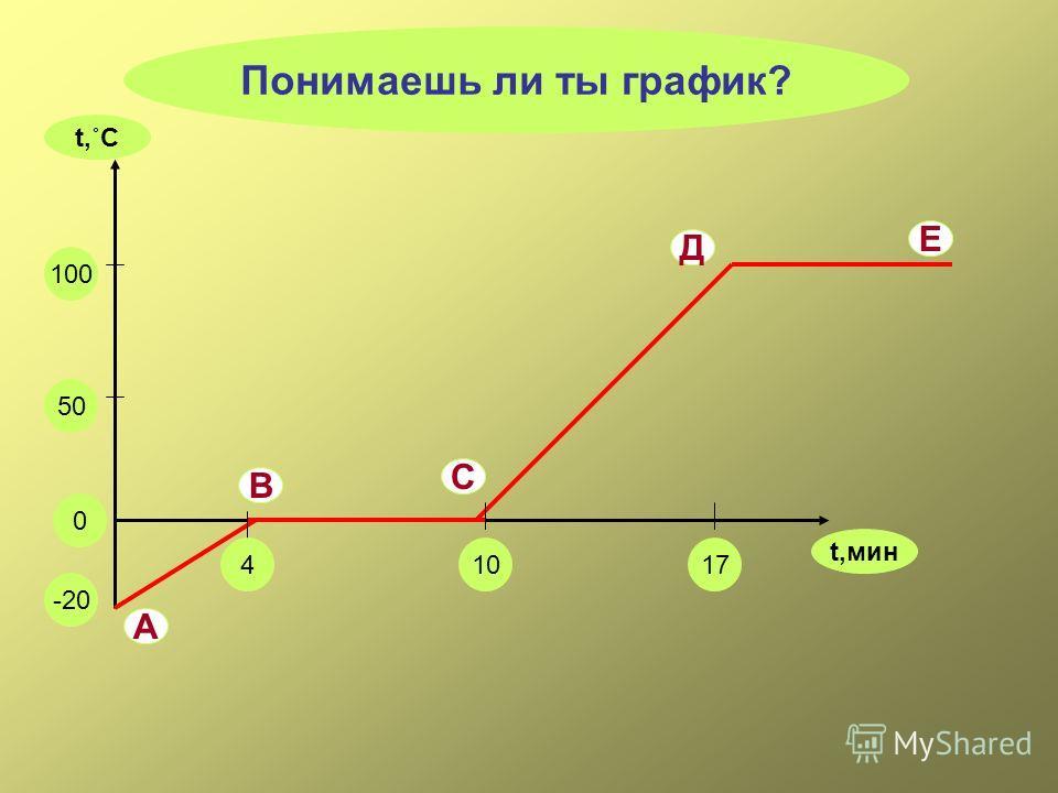 100 0 -20 50 41017 Понимаешь ли ты график? А В С Д t,мин t,˚C Е