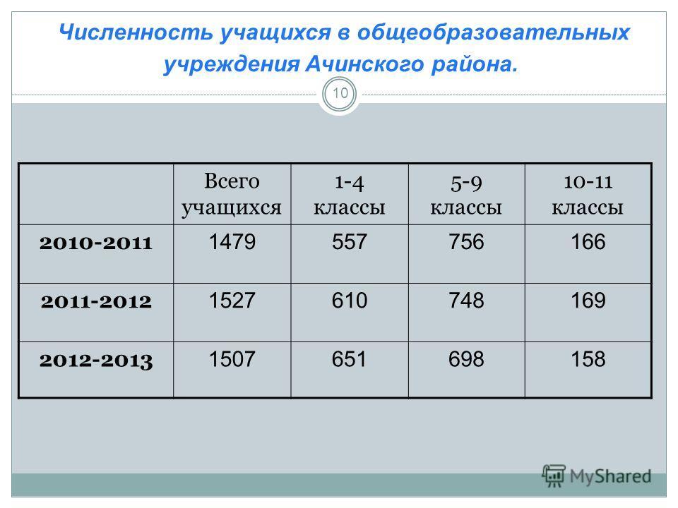 Численность учащихся в общеобразовательных учреждения Ачинского района. Всего учащихся 1-4 классы 5-9 классы 10-11 классы 2010-2011 1479557756166 2011-2012 1527610748169 2012-2013 1507651698158 10