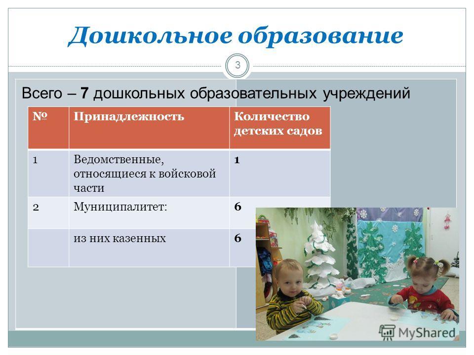 Дошкольное образование 3 ПринадлежностьКоличество детских садов 1Ведомственные, относящиеся к войсковой части 1 2Муниципалитет:6 из них казенных6 Всего – 7 дошкольных образовательных учреждений