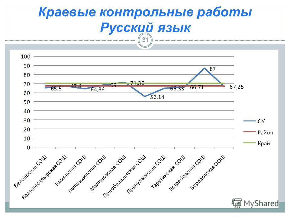 Краевые контрольные работы Русский язык 31