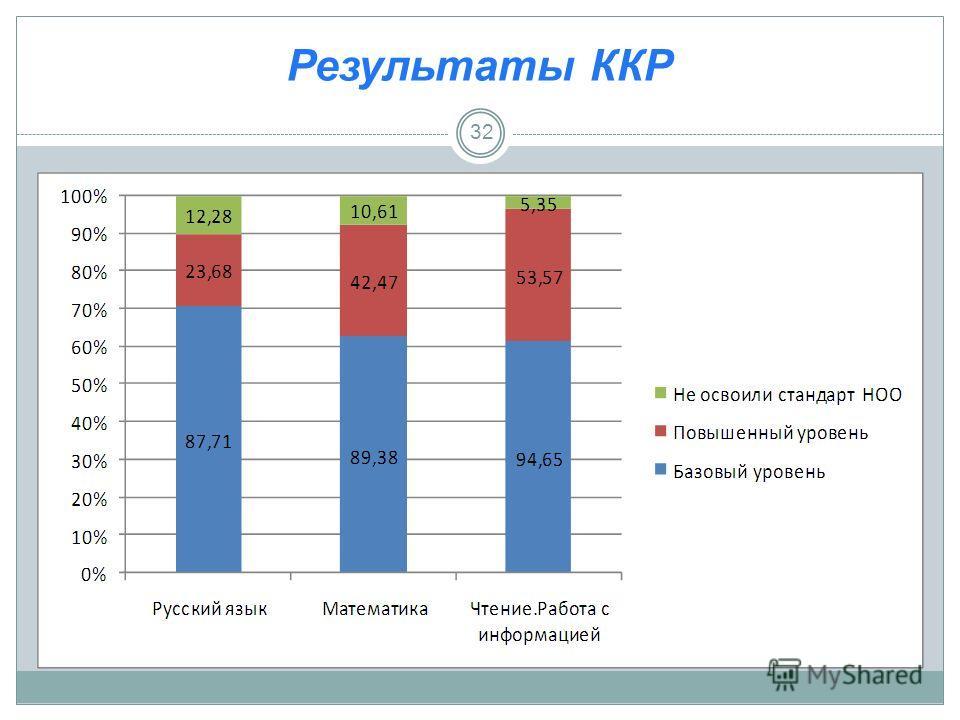 Результаты ККР 32