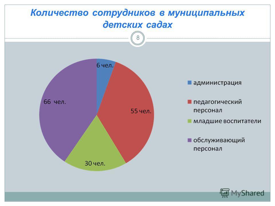 Количество сотрудников в муниципальных детских садах 8