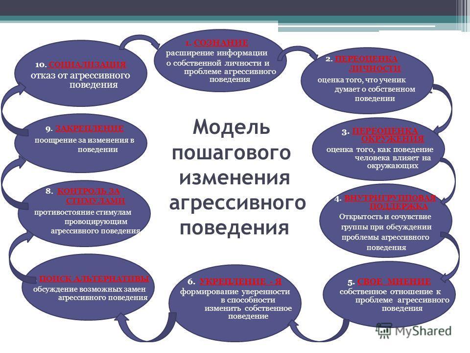 Модель пошагового изменения агрессивного поведения 1. СОЗНАНИЕ расширение информации о собственной личности и проблеме агрессивного поведения 2. ПЕРЕОЦЕНКА ЛИЧНОСТИ оценка того, что ученик думает о собственном поведении 3. ПЕРЕОЦЕНКА ОКРУЖЕНИЯ оценка