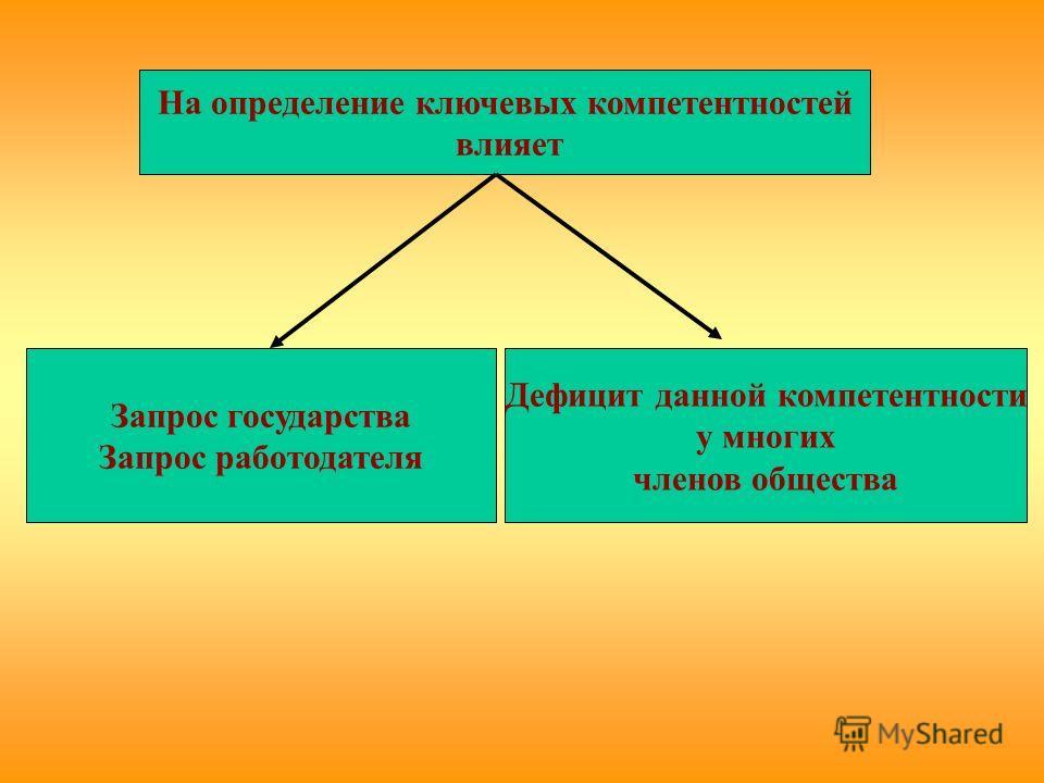 На определение ключевых компетентностей влияет Запрос государства Запрос работодателя Дефицит данной компетентности у многих членов общества