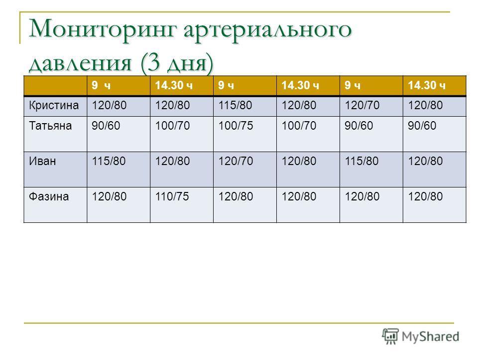 Мониторинг артериального давления (3 дня) 9 ч14.30 ч9 ч14.30 ч9 ч14.30 ч Кристина120/80 115/80120/80120/70120/80 Татьяна90/60100/70100/75100/7090/60 Иван115/80120/80120/70120/80115/80120/80 Фазина120/80110/75120/80