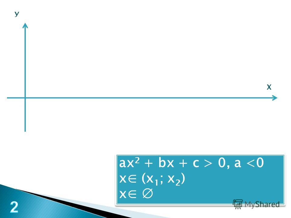 У Х ax 2 + bx + c > 0, a  0, a