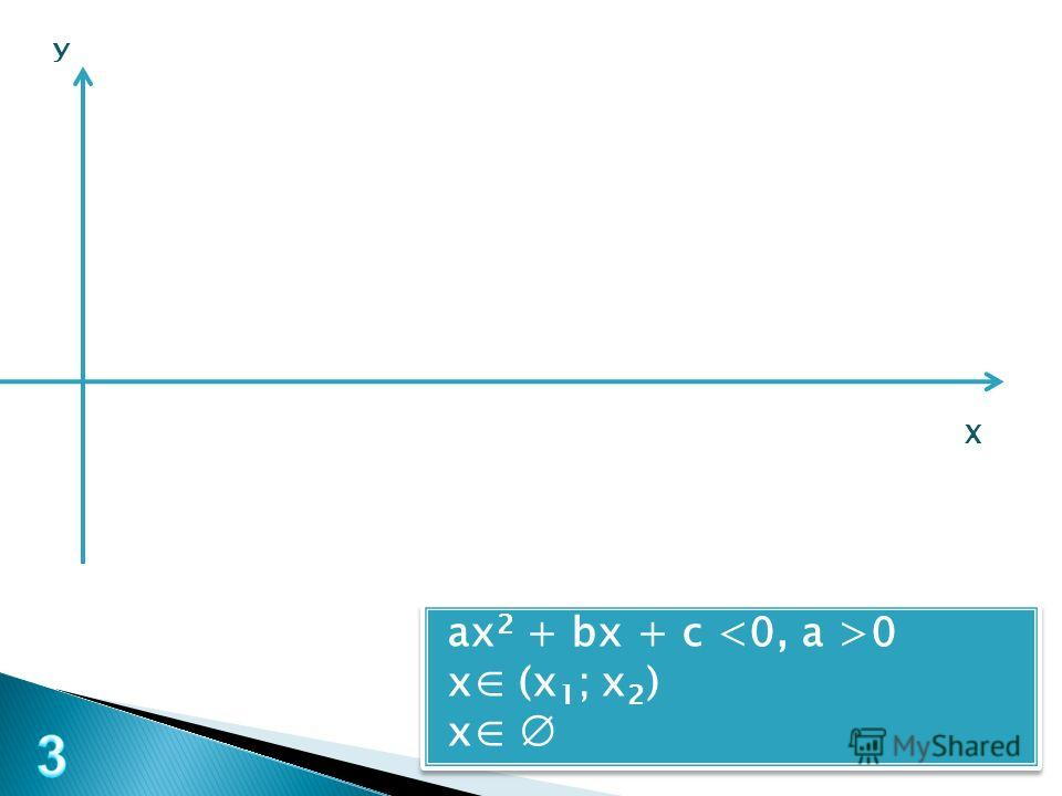 У Х ax 2 + bx + c 0 x (х 1 ; х 2 ) x ax 2 + bx + c 0 x (х 1 ; х 2 ) x