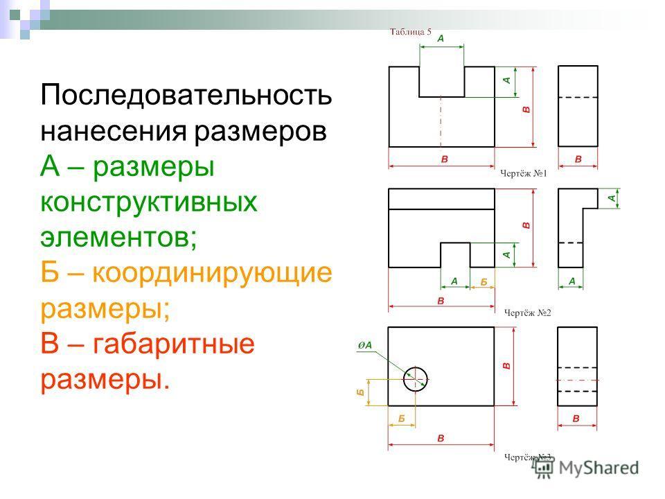 Последовательность нанесения размеров А – размеры конструктивных элементов; Б – координирующие размеры; В – габаритные размеры.