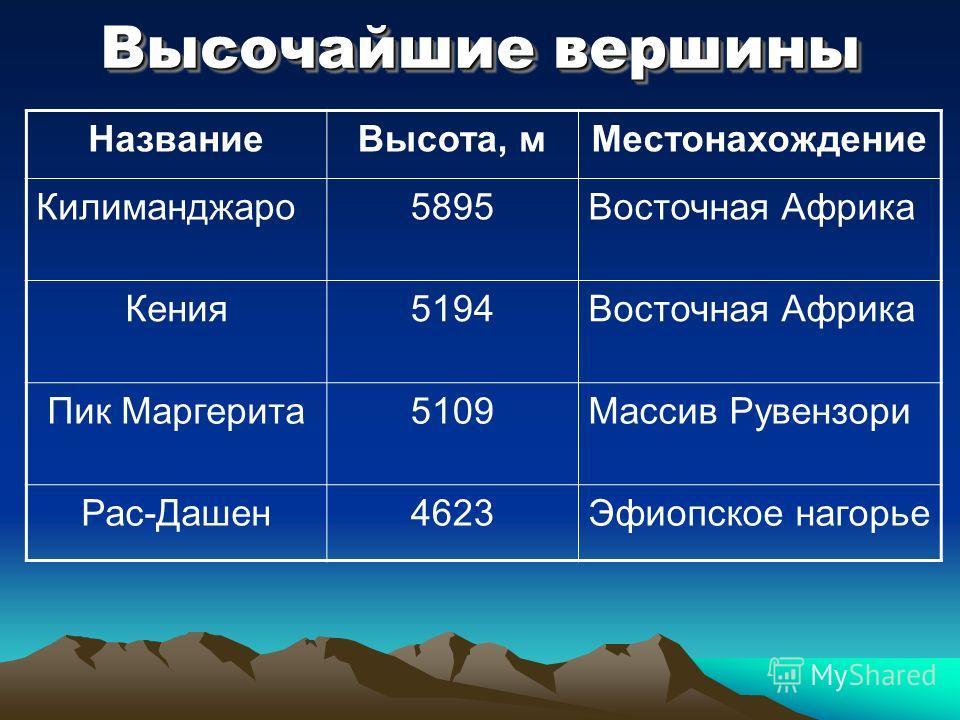 Высочайшие вершины НазваниеВысота, мМестонахождение Килиманджаро5895Восточная Африка Кения5194Восточная Африка Пик Маргерита5109Массив Рувензори Рас-Дашен4623Эфиопское нагорье