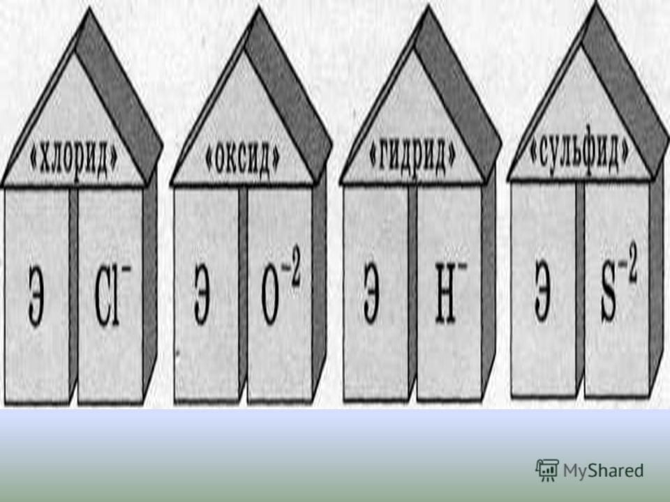 номенклатура латинское название элемента, имеющего отрицательную с. о., с суффиксом –ид название элемента, имеющего положительную с. о., в род. падеже римская цифра, обозначающая численное значение с. о. элемента для элементов с переменной с. о.запис