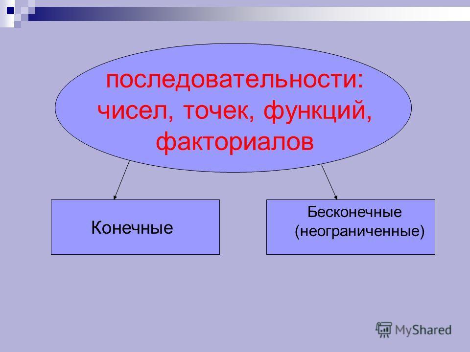 последовательности: чисел, точек, функций, факториалов Конечные Бесконечные (неограниченные)