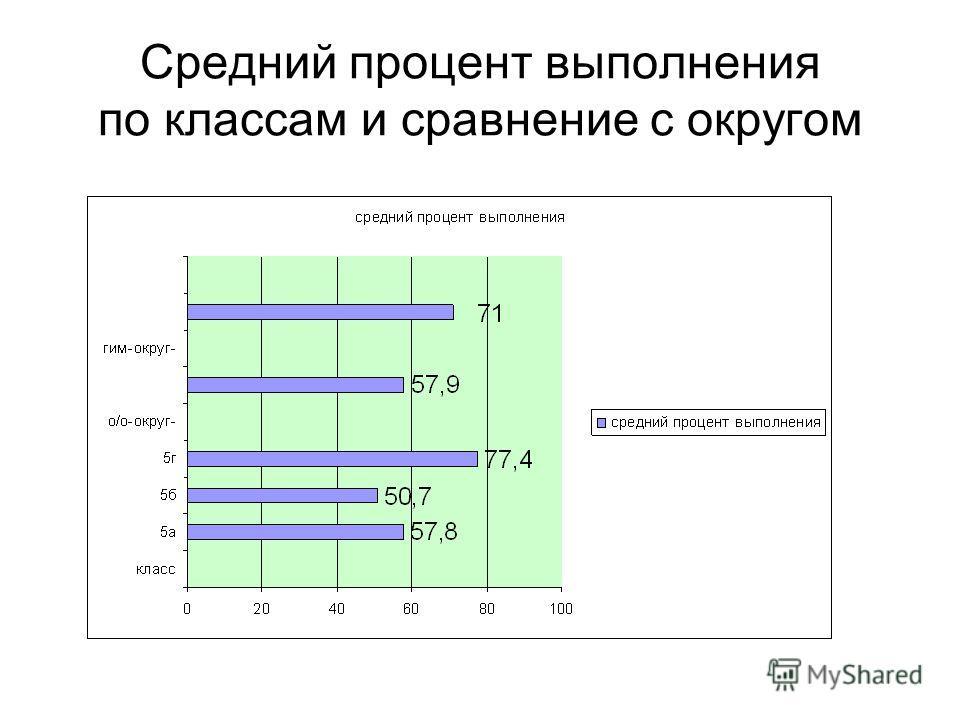 Средний процент выполнения по классам и сравнение с округом