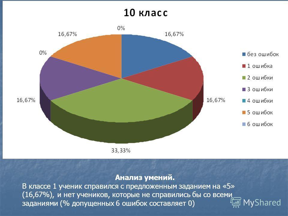 Анализ умений. В классе 1 ученик справился с предложенным заданием на «5» (16,67%), и нет учеников, которые не справились бы со всеми заданиями (% допущенных 6 ошибок составляет 0)