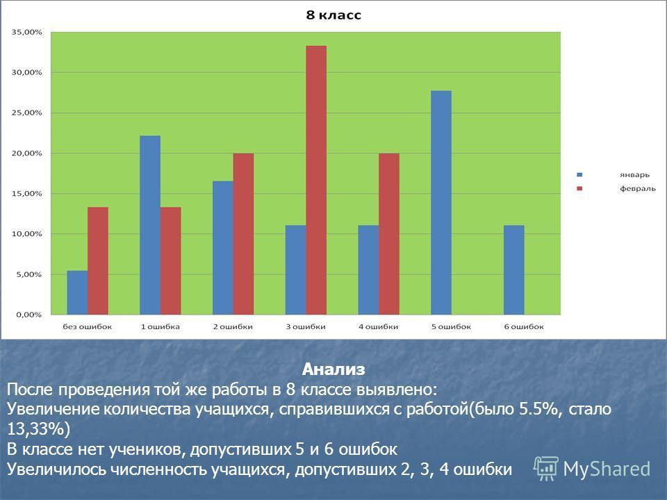Анализ После проведения той же работы в 8 классе выявлено: Увеличение количества учащихся, справившихся с работой(было 5.5%, стало 13,33%) В классе нет учеников, допустивших 5 и 6 ошибок Увеличилось численность учащихся, допустивших 2, 3, 4 ошибки