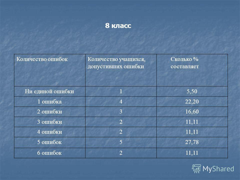 Количество ошибокКоличество учащихся, допустивших ошибки Сколько % составляет Ни единой ошибки15,50 1 ошибка422,20 2 ошибки316,60 3 ошибки211,11 4 ошибки211,11 5 ошибок527,78 6 ошибок211,11 8 класс