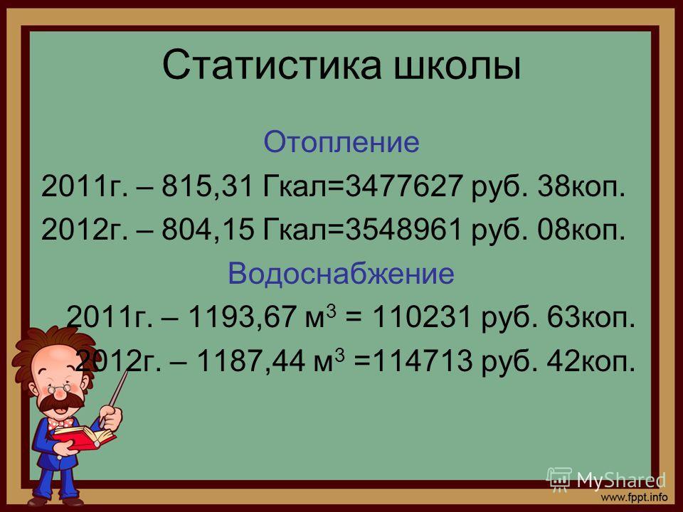 Статистика школы Отопление 2011г. – 815,31 Гкал=3477627 руб. 38коп. 2012г. – 804,15 Гкал=3548961 руб. 08коп. Водоснабжение 2011г. – 1193,67 м 3 = 110231 руб. 63коп. 2012г. – 1187,44 м 3 =114713 руб. 42коп.