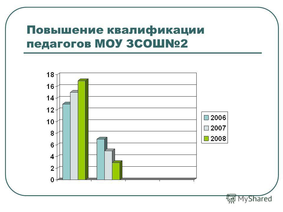 Повышение квалификации педагогов МОУ ЗСОШ2
