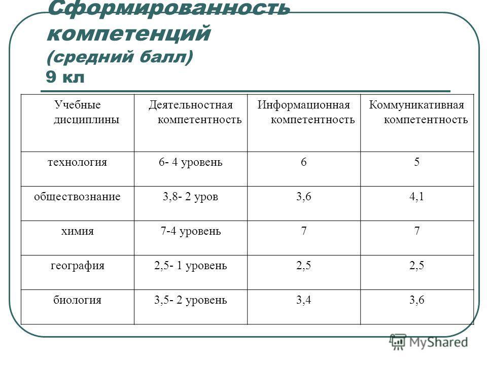 Сформированность компетенций (средний балл) 9 кл Учебные дисциплины Деятельностная компетентность Информационная компетентность Коммуникативная компетентность технология6- 4 уровень65 обществознание3,8- 2 уров3,64,1 химия7-4 уровень77 география2,5- 1