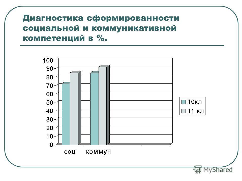 Диагностика сформированности социальной и коммуникативной компетенций в %.
