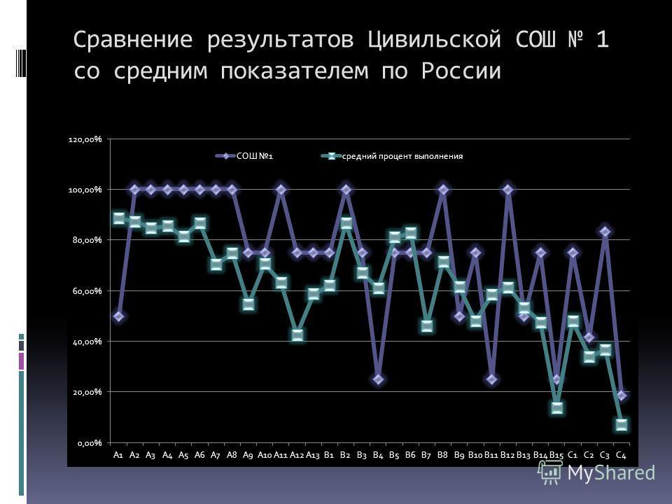 Сравнение результатов Цивильской СОШ 1 со средним показателем по России
