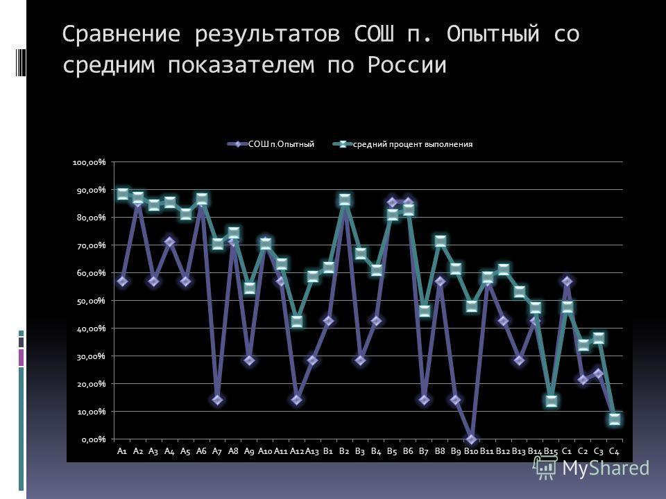 Сравнение результатов СОШ п. Опытный со средним показателем по России