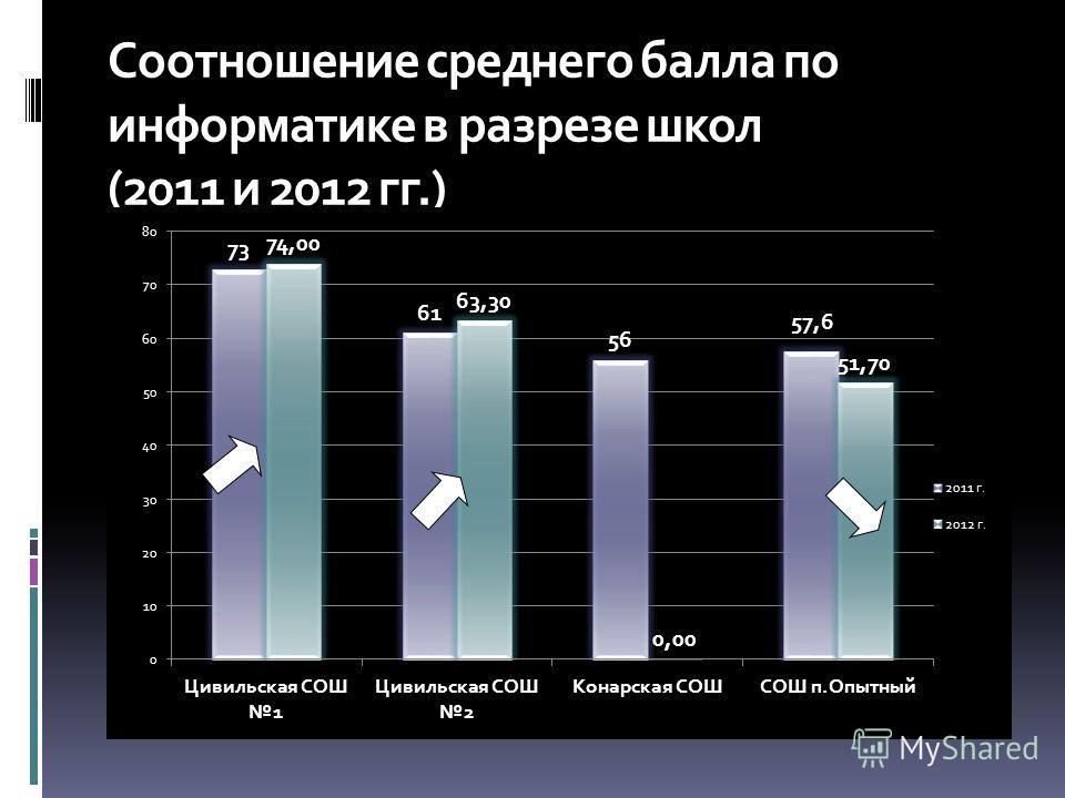Соотношение среднего балла по информатике в разрезе школ (2011 и 2012 гг.)