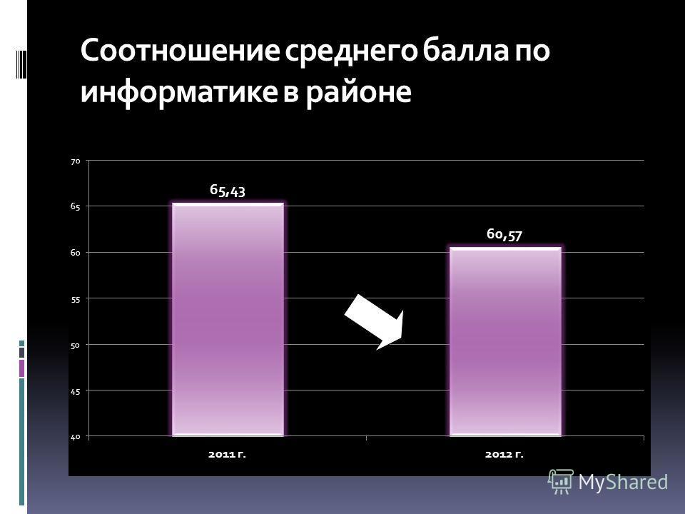 Соотношение среднего балла по информатике в районе