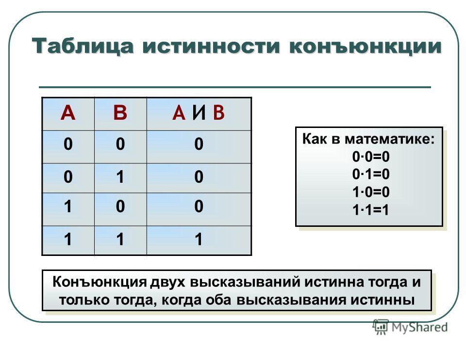 Таблица истинности конъюнкции АВ А И В 000 010 100 111 Конъюнкция двух высказываний истинна тогда и только тогда, когда оба высказывания истинны Как в математике: 0 ·0=0 0 ·1=0 1 ·0=0 1 ·1=1