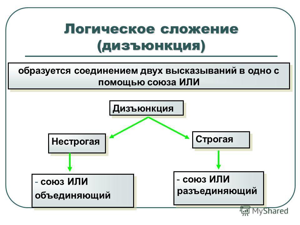 Логическое сложение (дизъюнкция) образуется соединением двух высказываний в одно с помощью союза ИЛИ Нестрогая Дизъюнкция Строгая - союз ИЛИ объединяющий - союз ИЛИ объединяющий - союз ИЛИ разъединяющий
