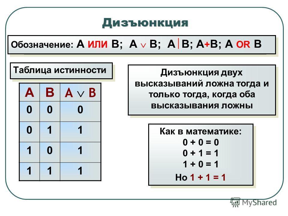 Дизъюнкция Таблица истинности АВ А В 000 011 101 111 Обозначение: А ИЛИ В; А В; А В; А + В; А OR В Дизъюнкция двух высказываний ложна тогда и только тогда, когда оба высказывания ложны Как в математике: 0 + 0 = 0 0 + 1 = 1 1 + 0 = 1 Но 1 + 1 = 1 Как