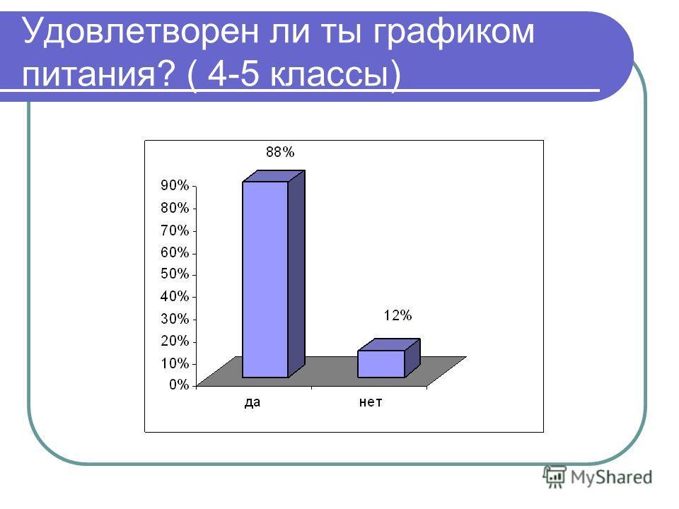 Удовлетворен ли ты графиком питания? ( 4-5 классы)