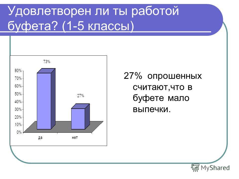 Удовлетворен ли ты работой буфета? (1-5 классы) 27% опрошенных считают,что в буфете мало выпечки.