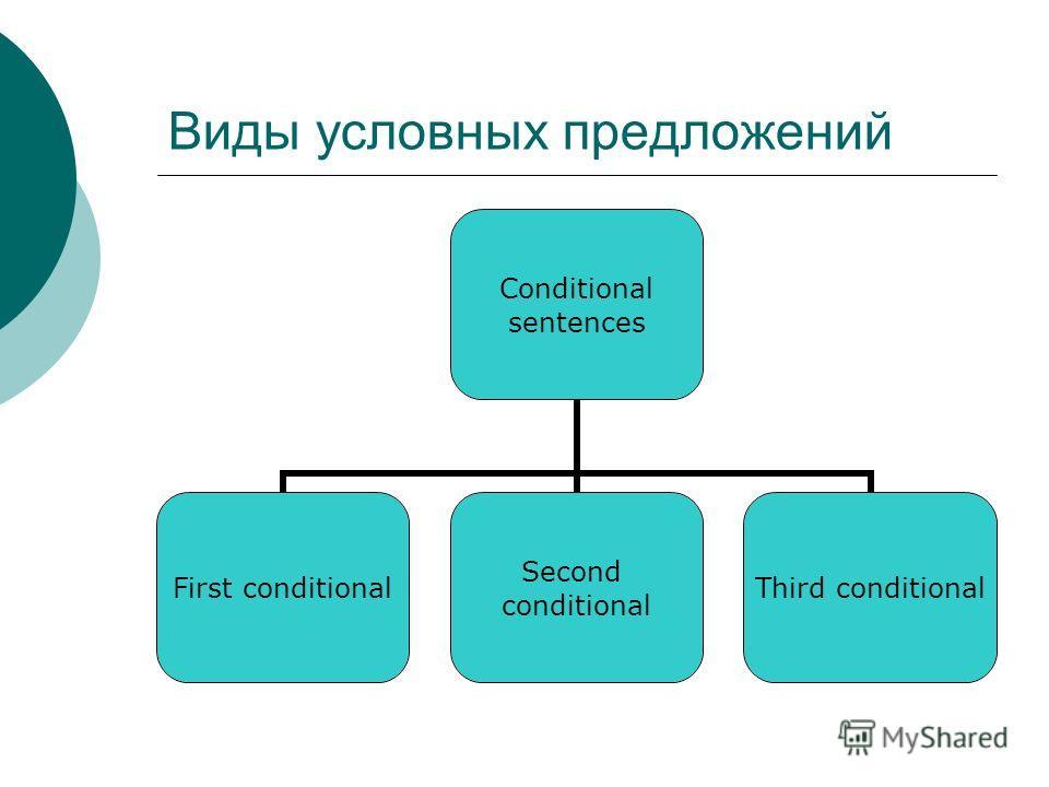 Виды условных предложений Conditional sentences First conditional Second conditional Third conditional