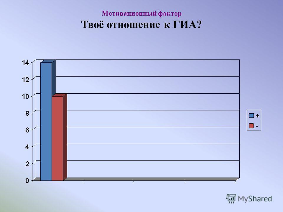 Мотивационный фактор Твоё отношение к ГИА?