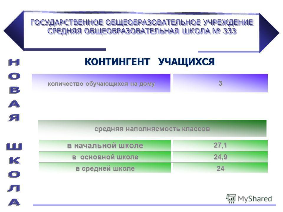 ГОСУДАРСТВЕННОЕ ОБЩЕОБРАЗОВАТЕЛЬНОЕ УЧРЕЖДЕНИЕ СРЕДНЯЯ ОБЩЕОБРАЗОВАТЕЛЬНАЯ ШКОЛА 333 количество обучающихся на дому 3 в начальной школе 27,1 в основной школе 24,9 в средней школе 24 средняя наполняемость классов КОНТИНГЕНТ УЧАЩИХСЯ