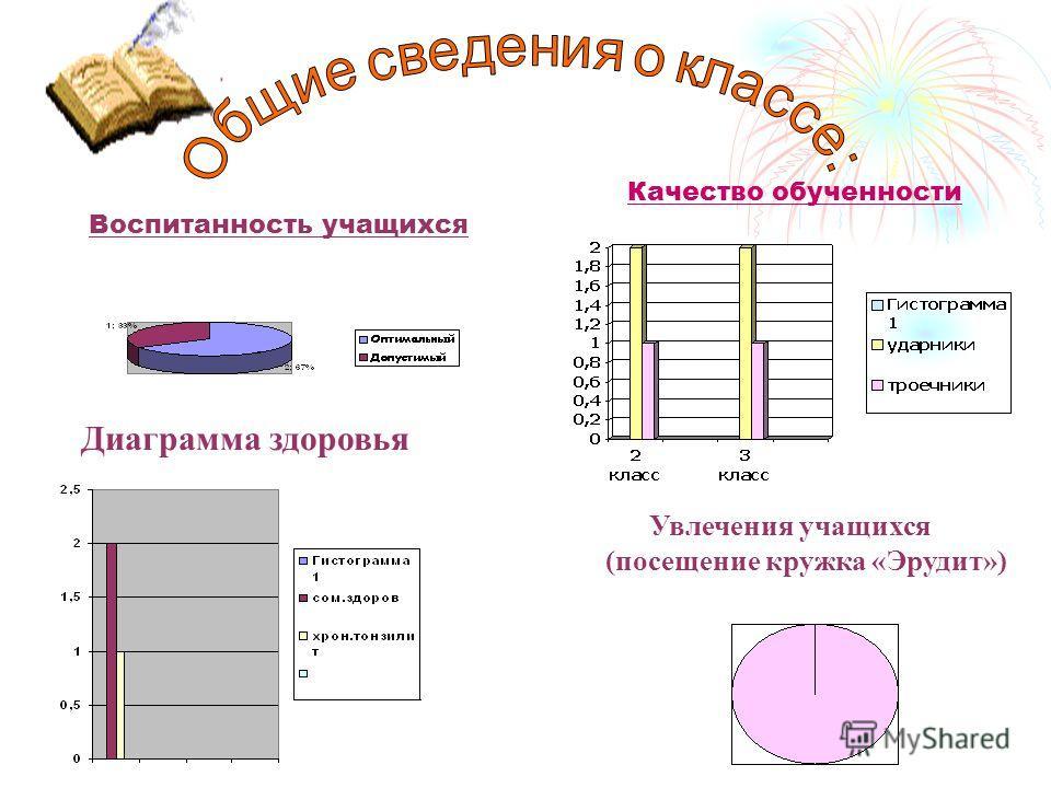 Воспитанность учащихся Качество обученности Увлечения учащихся (посещение кружка «Эрудит») Диаграмма здоровья