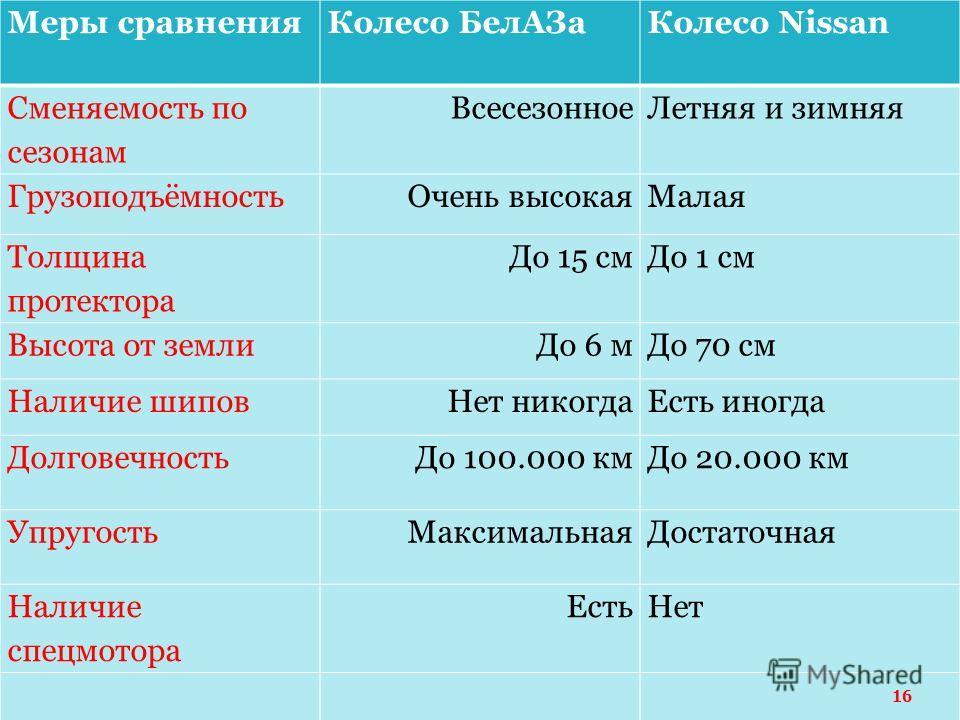 Меры сравненияКолесо БелАЗаКолесо Nissan Сменяемость по сезонам ВсесезонноеЛетняя и зимняя ГрузоподъёмностьОчень высокаяМалая Толщина протектора До 15 смДо 1 см Высота от землиДо 6 мДо 70 см Наличие шиповНет никогдаЕсть иногда ДолговечностьДо 100.000