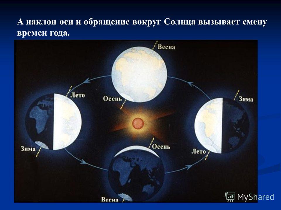 А наклон оси и обращение вокруг Солнца вызывает смену времен года.