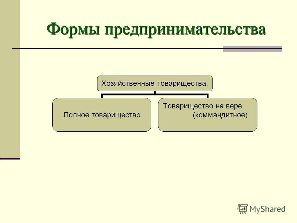Формы предпринимательства Хозяйственные товарищества. Полное товарищество Товарищество на вере (коммандитное)
